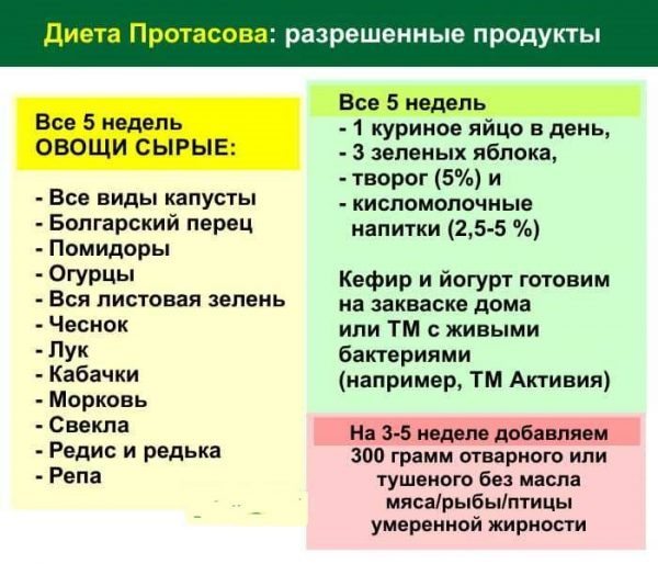 Диета Протасова: меню на каждый день