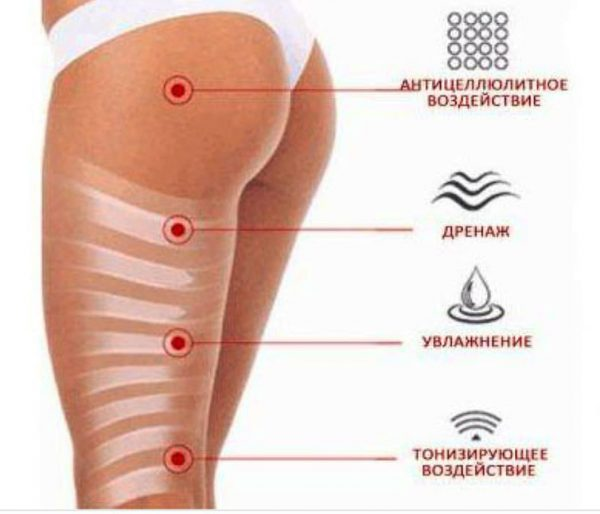 Как делать обертывание для похудения дома