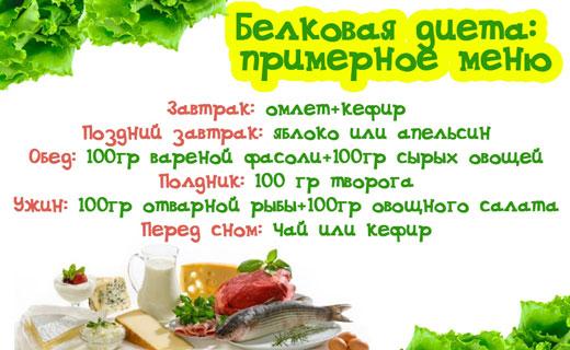 Белковая диета для похудения