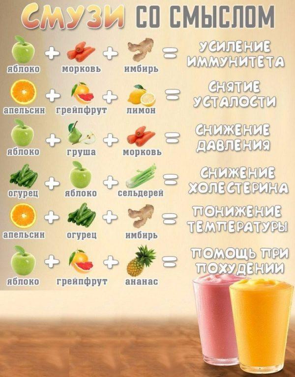 Смузи для похудения и очищения организма