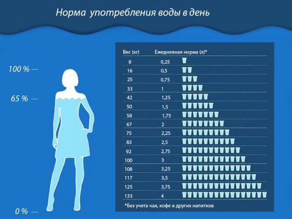 Как правильно пить воду, чтобы похудеть