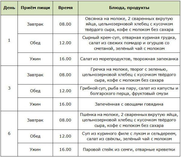 Интервальное голодание 16/8: как похудеть