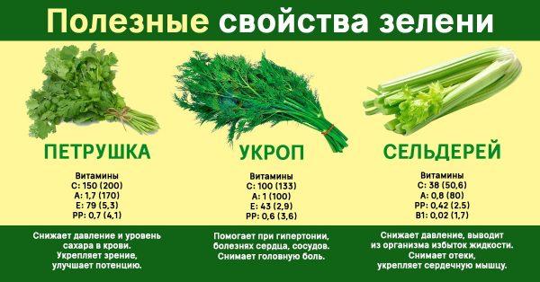 Топ-10 продуктов с отрицательной калорийностью