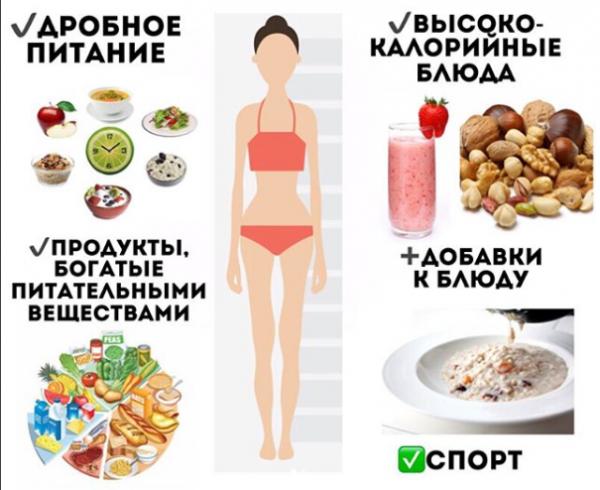 Как быстро набрать вес женщине