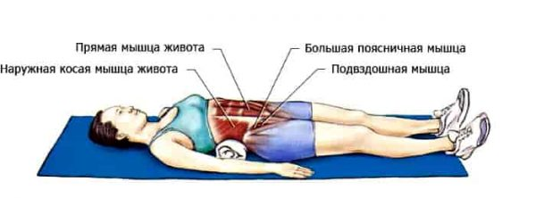Упражнения с валиком из полотенца для спины