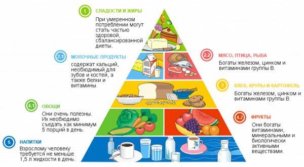 Как сочетать продукты, чтобы похудеть
