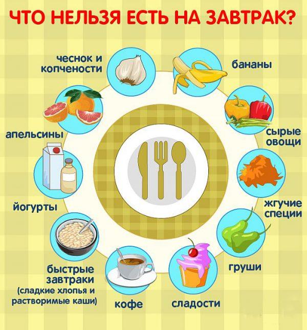 Варианты полезных завтраков
