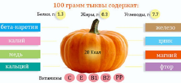 Рецепты из тыквы для снижения веса