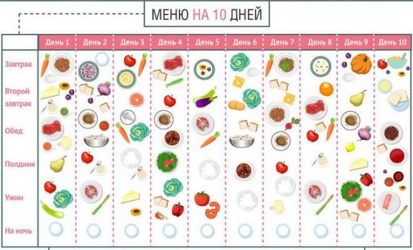 Белковая диета от Елены Малышевой