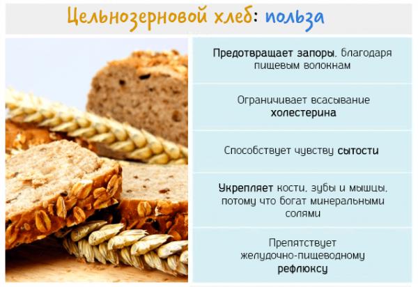 Хлебцы при похудении