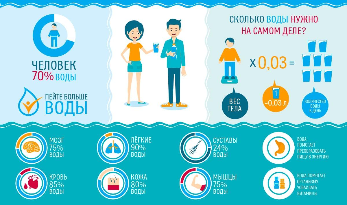 Ленивая водная диета