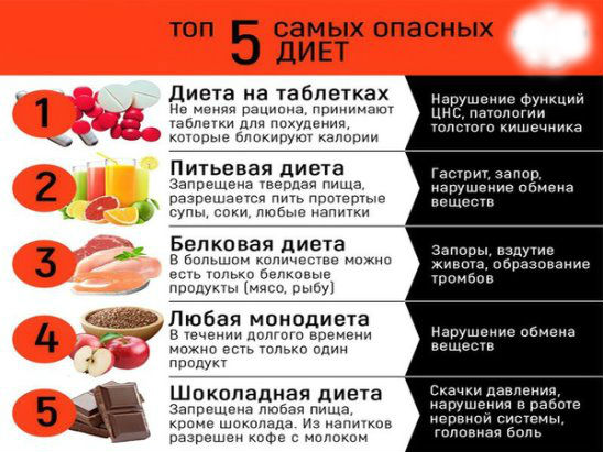 Эффективные монодиеты для похудения