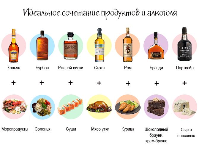 Какие фрукты нельзя сочетать с алкоголем