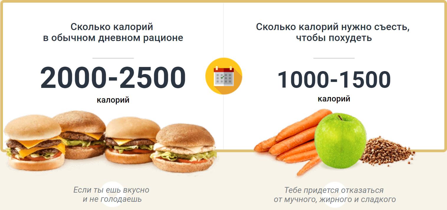 Сколько употреблять калорий, чтобы похудеть