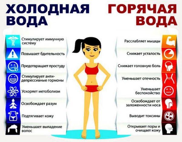 Как принимать контрастный душ, чтобы похудеть