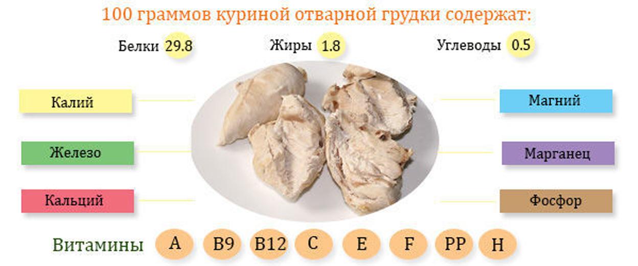 Котлеты из куриных грудок для похудения