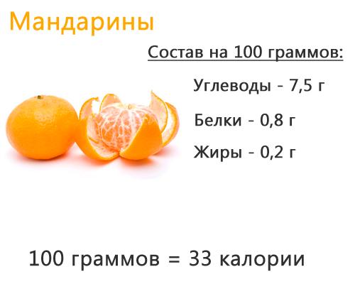 Мандарины при похудении