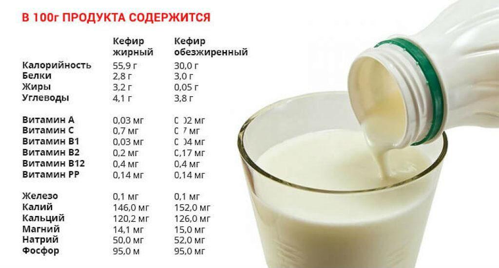 Кефир с какао для похудения