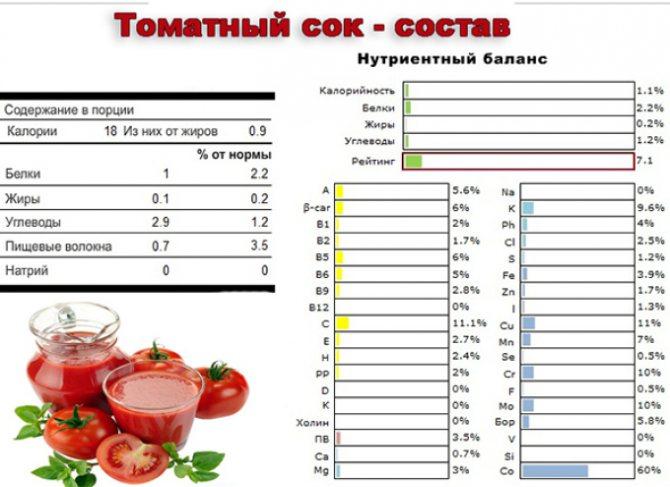Томатный сок при похудении