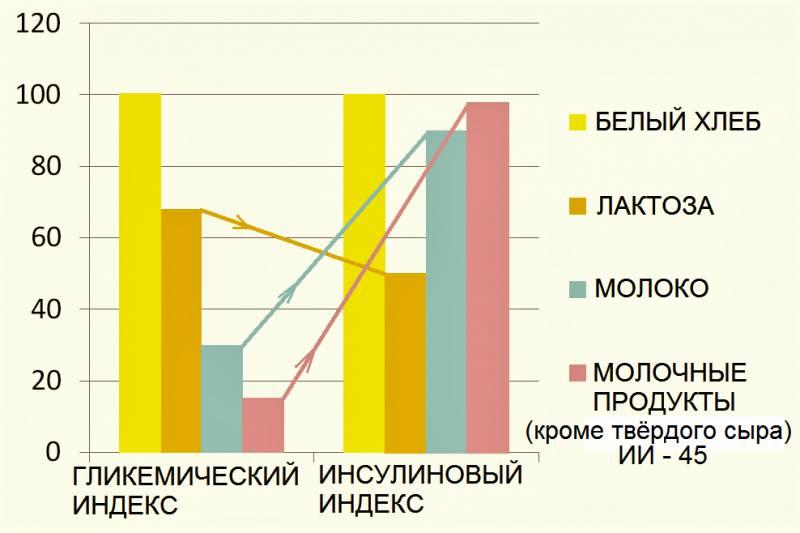 Инсулиновый индекс и похудение: таблица продуктов