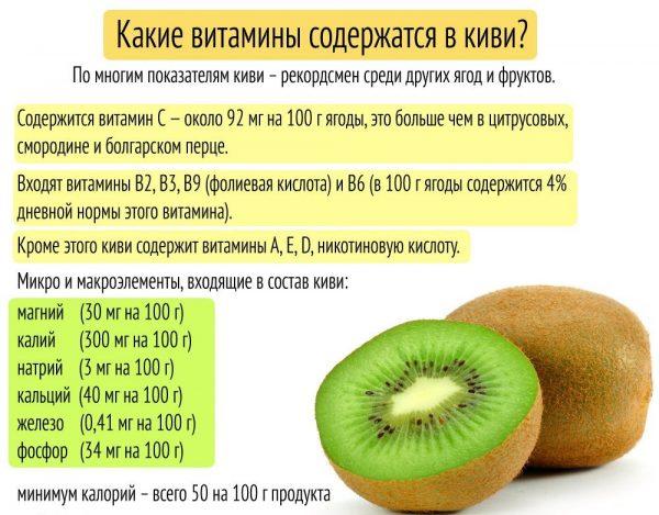 Польза киви для организма и похудения