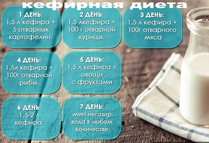 Кефирная диета на 7 дней минус 10 кг