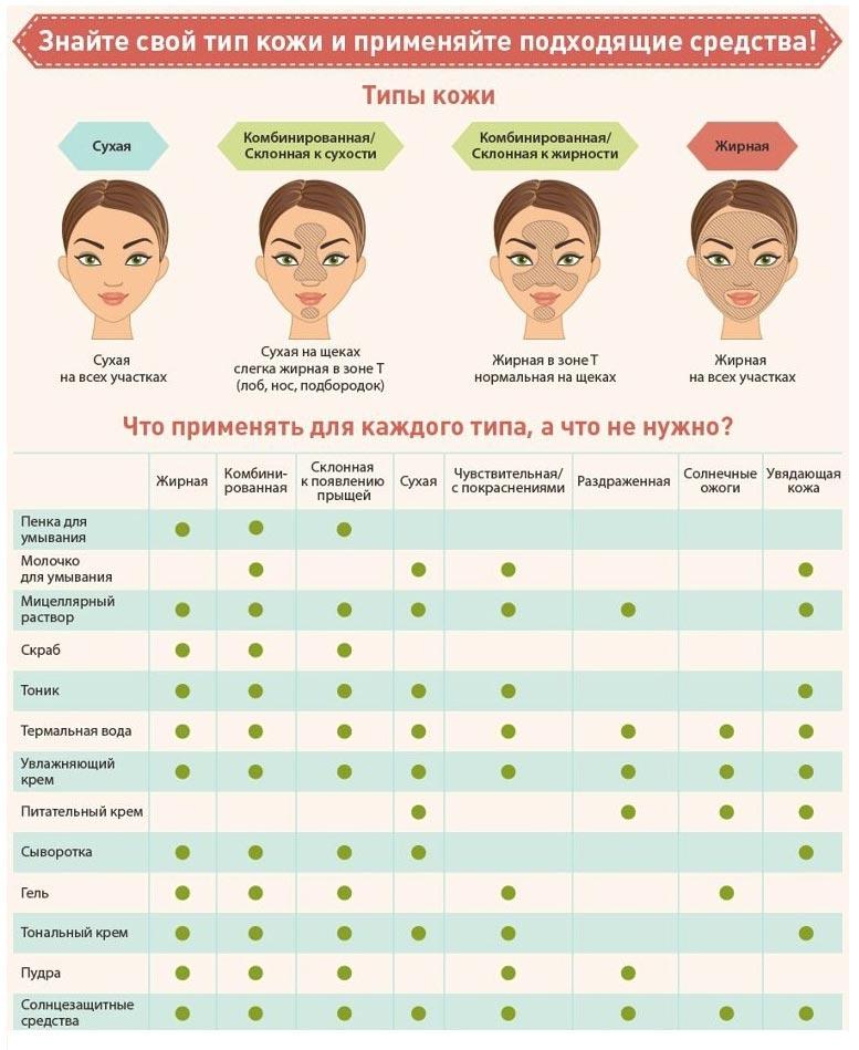Как правильно умываться утром: советы косметологов