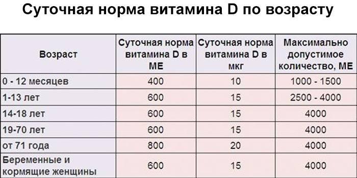 Список продуктов с большим количеством витамина D