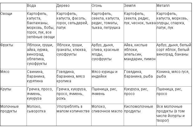 Диета Пастернака «Пять факторов»