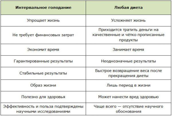 Диета от актрисы Нонны Гришаевой