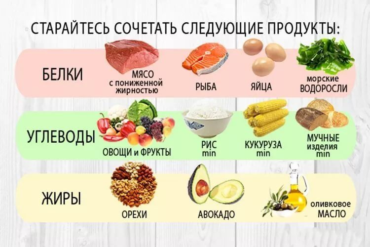 Список продуктов, содержащих углеводы