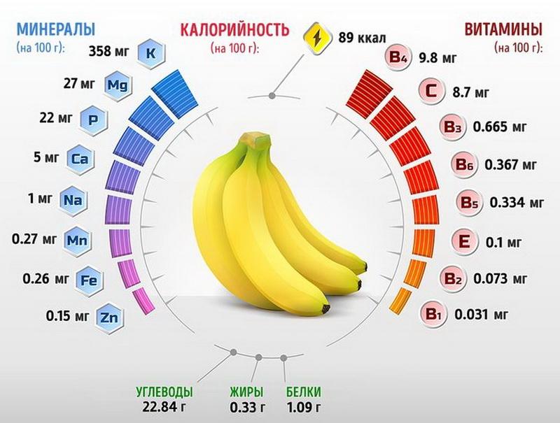 Сколько калорий в банане на 100 грамм